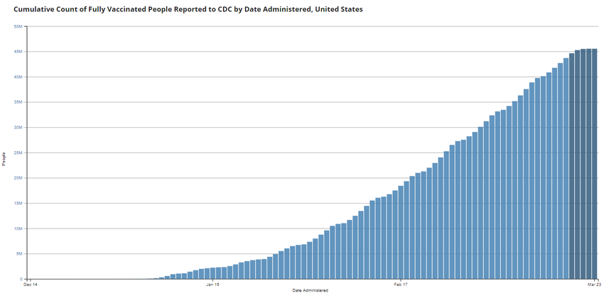 Cumulative Count of Fully Vaccinated Americans