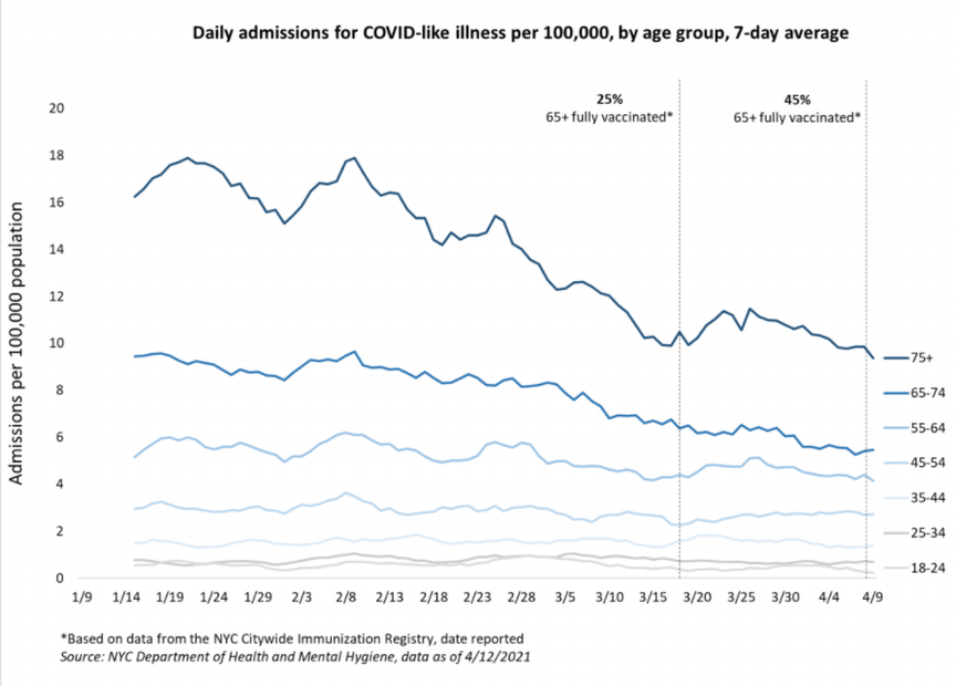 Daily admissions for COVID-like illness by age mapped out on a graph showing a downward trend, especially among older adults.