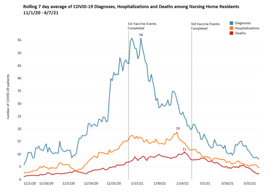 A graph showing the downward trend of COVID-19 hospitalizations, deaths, and infections among nursing home residents.