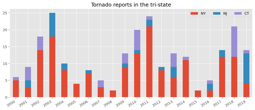 Tornado reports in New York, New Jersey and Connecticut over the past two decades.