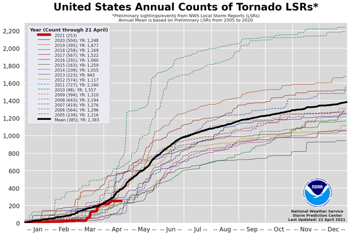 The U.S. tornado count for 2021