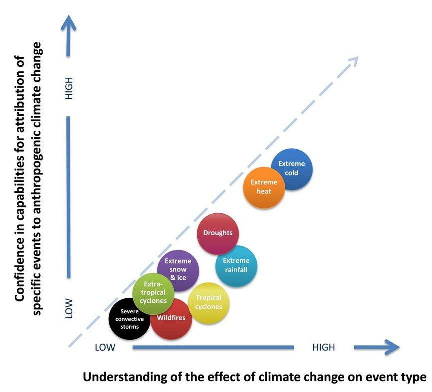 Tornado climate confidence