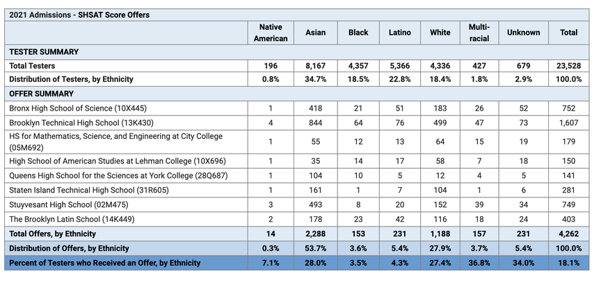 A chart of the racial demographics of students who were admitted to the city's specialized high schools for the fall.