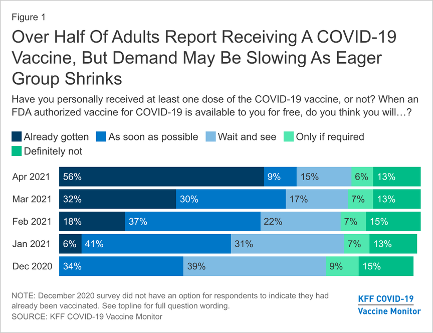 Over Half Of Adults Report Receiving A COVID-19 Vaccine, But Demand May Be Slowing As Eager Group Shrinks