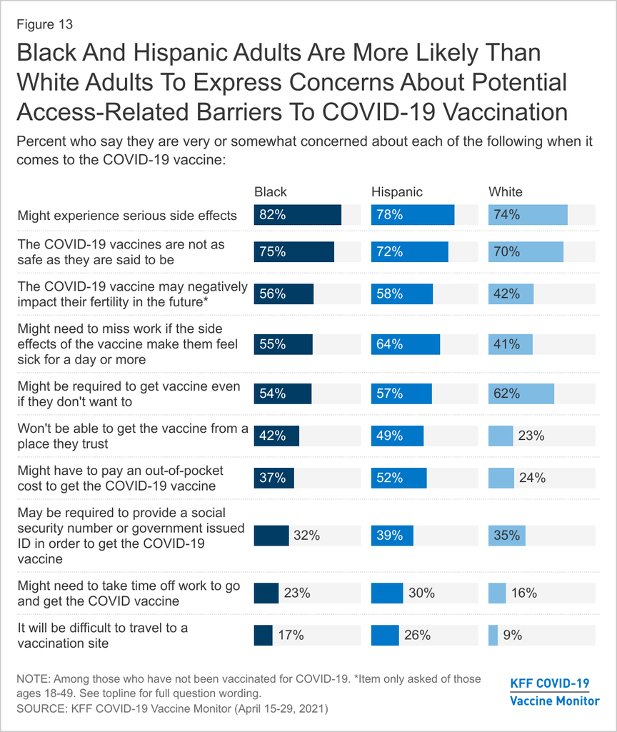 Black And Hispanic Adults Are More Likely Than White Adults To Express Concerns About Potential Access-Related Barriers To COVID-19 Vaccination