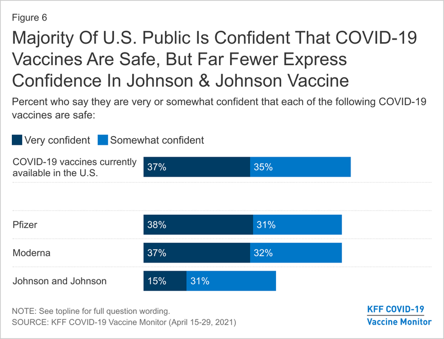 Majority Of U.S. Public Is Confident That COVID-19 Vaccines Are Safe, But Far Fewer Express Confidence In Johnson & Johnson Vaccine