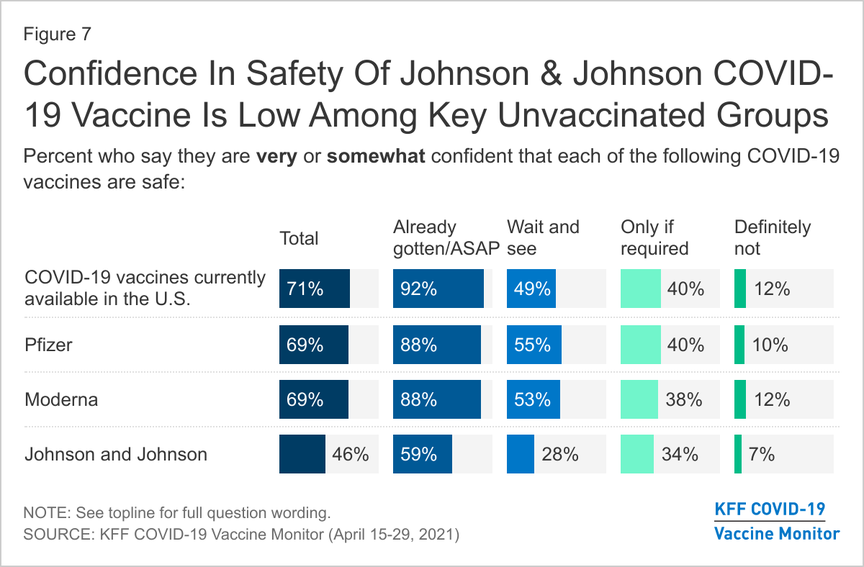 Confidence In Safety Of Johnson & Johnson COVID-19 Vaccine Is Low Among Key Unvaccinated Groups