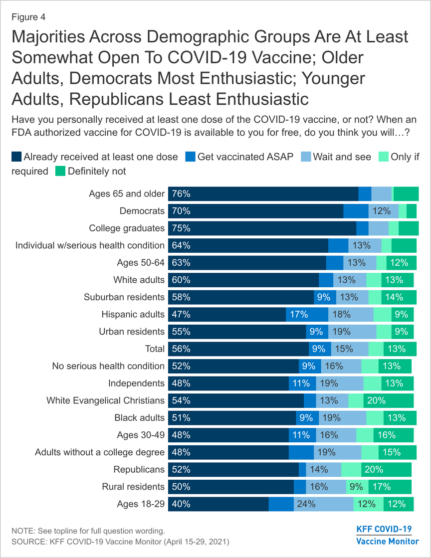 Majorities Across Demographic Groups Are At Least Somewhat Open To COVID-19 Vaccine; Older Adults, Democrats Most Enthusiastic; Younger Adults, Republicans Least Enthusiastic