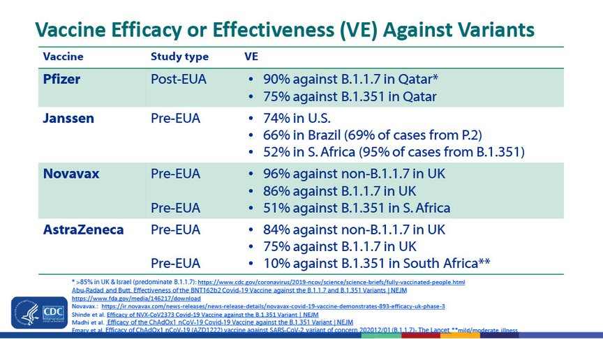 Vaccine efficacy or real-world effectiveness against the variants