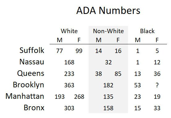 A chart showing the low numbers of Black, especially Black male, prosecutors in Nassau and Suffolk Counties, especially compared to the five boroughs of nYC