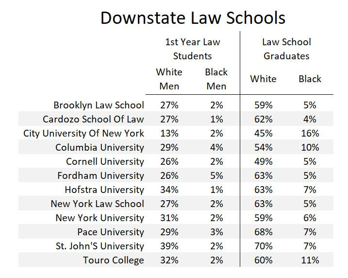 Statistics showing that only about 2% of Black males are in first year law classes of downstate law schools