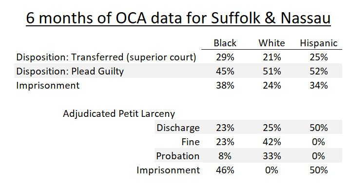 OCA stats showing how white defendants plead guilty more than Black defendants but Black defendents are imprisoned at a higher rate